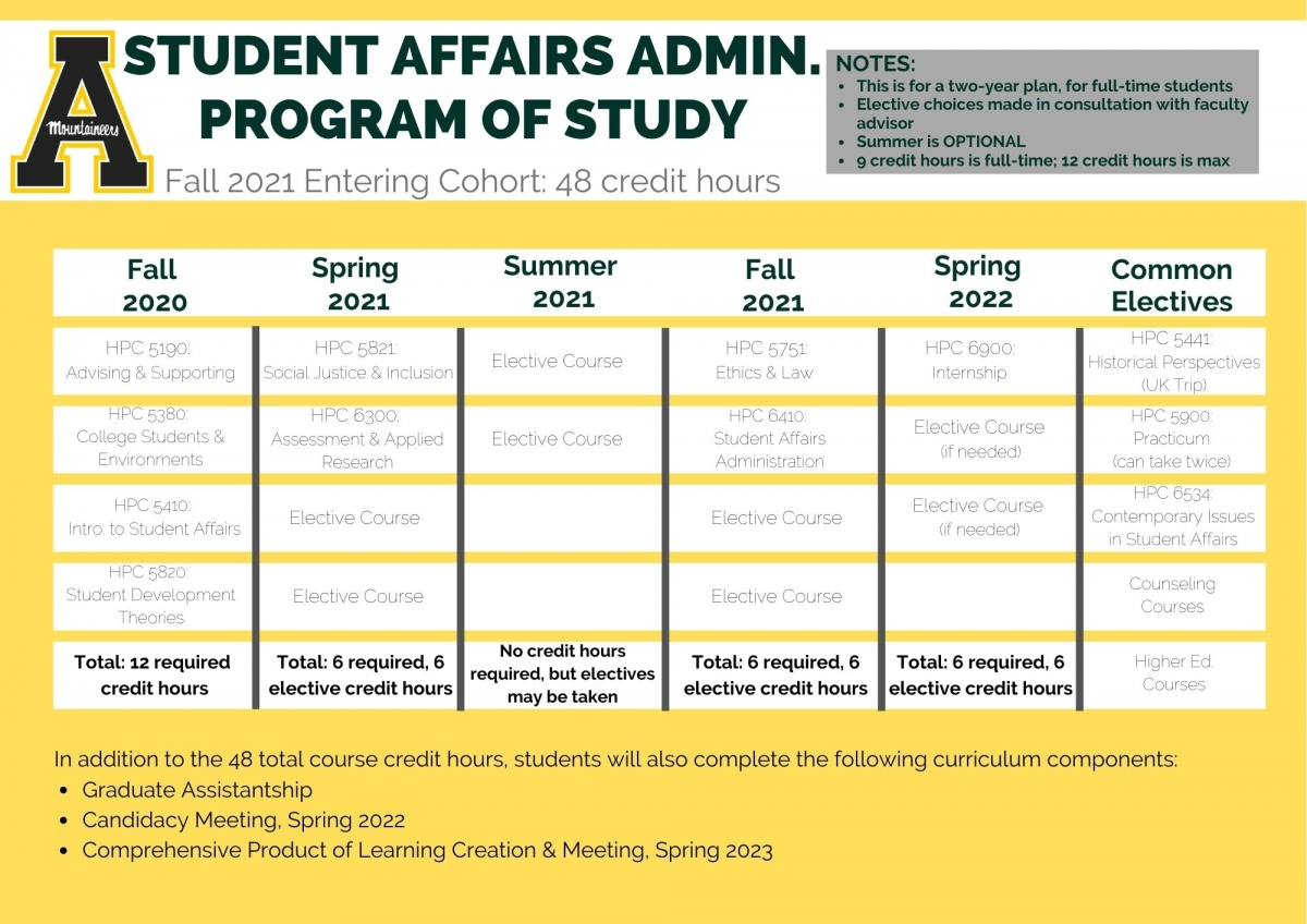 Sample program of study